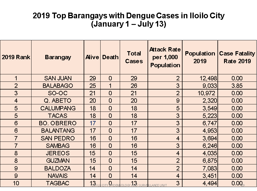 Top 10 Iloilo City Barangays with most cases of dengue.