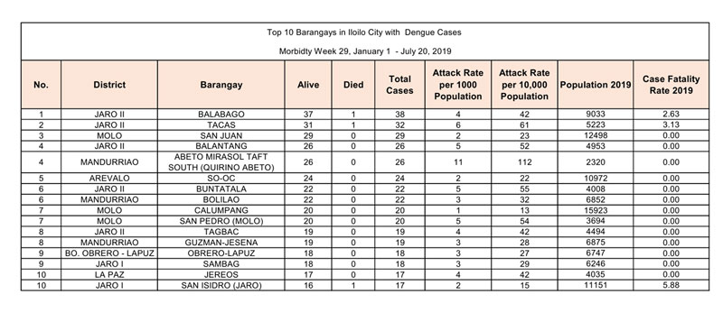 Top 10 barangays in Iloilo City with most dengue cases.