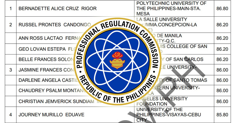 PRC releases October 2019 Psychometrician Board Exam results, topnotchers