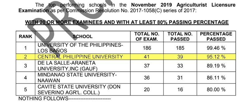 CPU is Top 2 school in Nov. 2019 Agriculturist Licensure Examination.