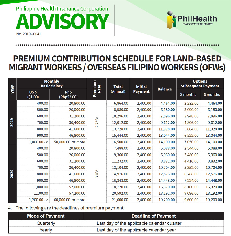 Philhealth Contribution Table for OFWs this 2020.