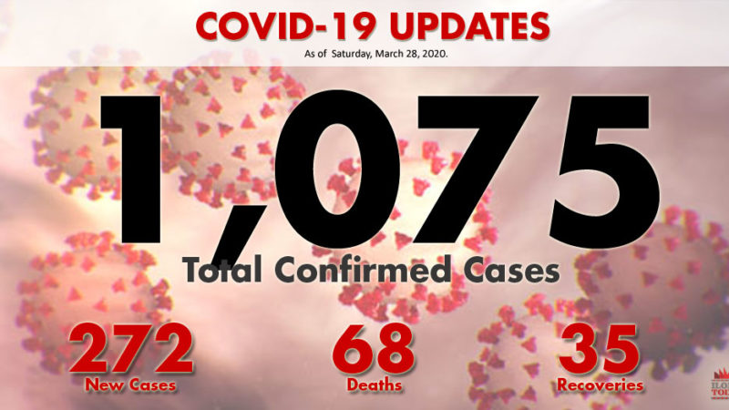 DOH: COVID-19 cases in PH soar to 1,075