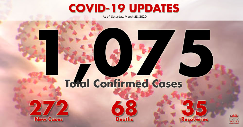 DOH says COVID-19 cases reach 1,000.