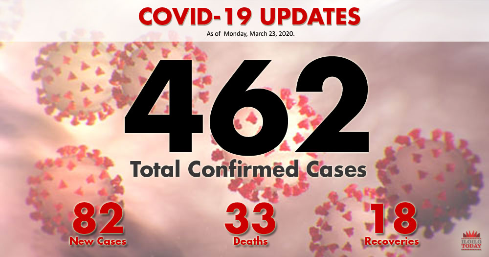 DOH reports 82 new COVID-19 cases, total at 462