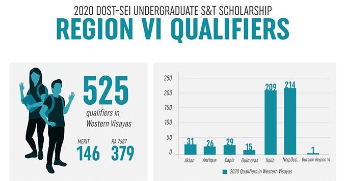 DOST announces 525 new S&T scholars in WV