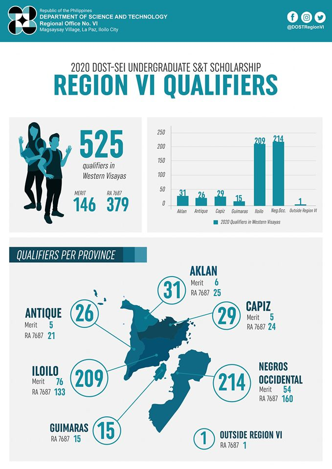 Infographics shows the data of qualified scholars in Region VI for Merit and RA 7687 per province. Illustration by TBGabinera