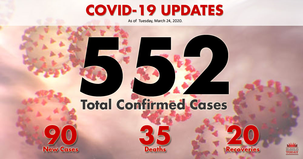 DOH reports 4 COVID-19 cases n WV, total 552.