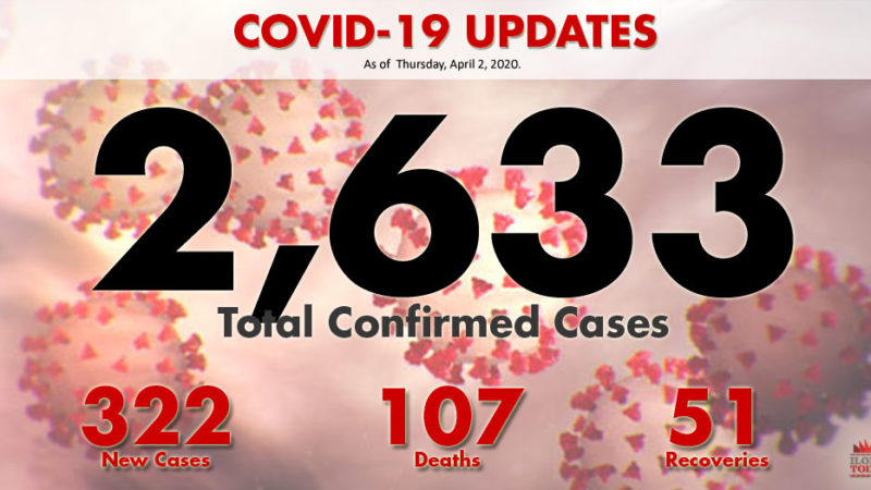 DOH: COVID-19 death toll breaches 100