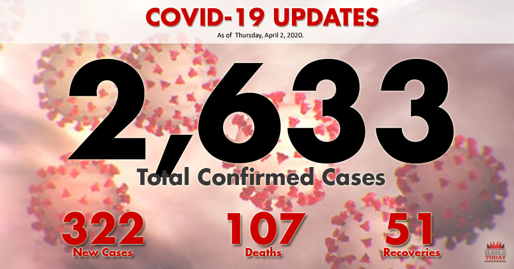 Covid-19 cases as of April 2.