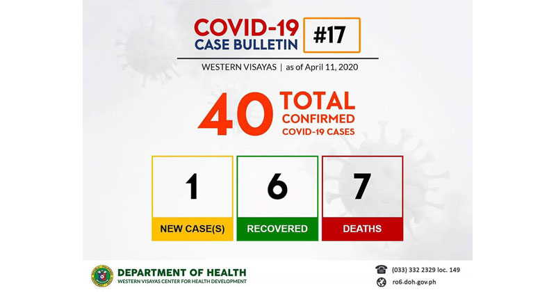 DOH reports 40 cases of COVID-19 in Western Visayas.