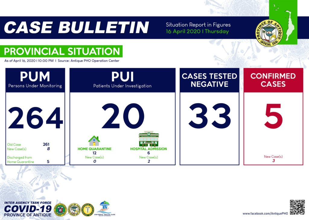 Antique Provincial Health Office CASE BULLETIN: COVID-19 Situation Report in Figures As of April 16, 2020.