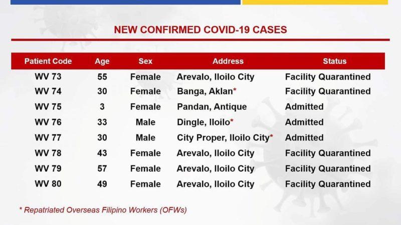 DOH-6 reports 8 new COVID-19 cases
