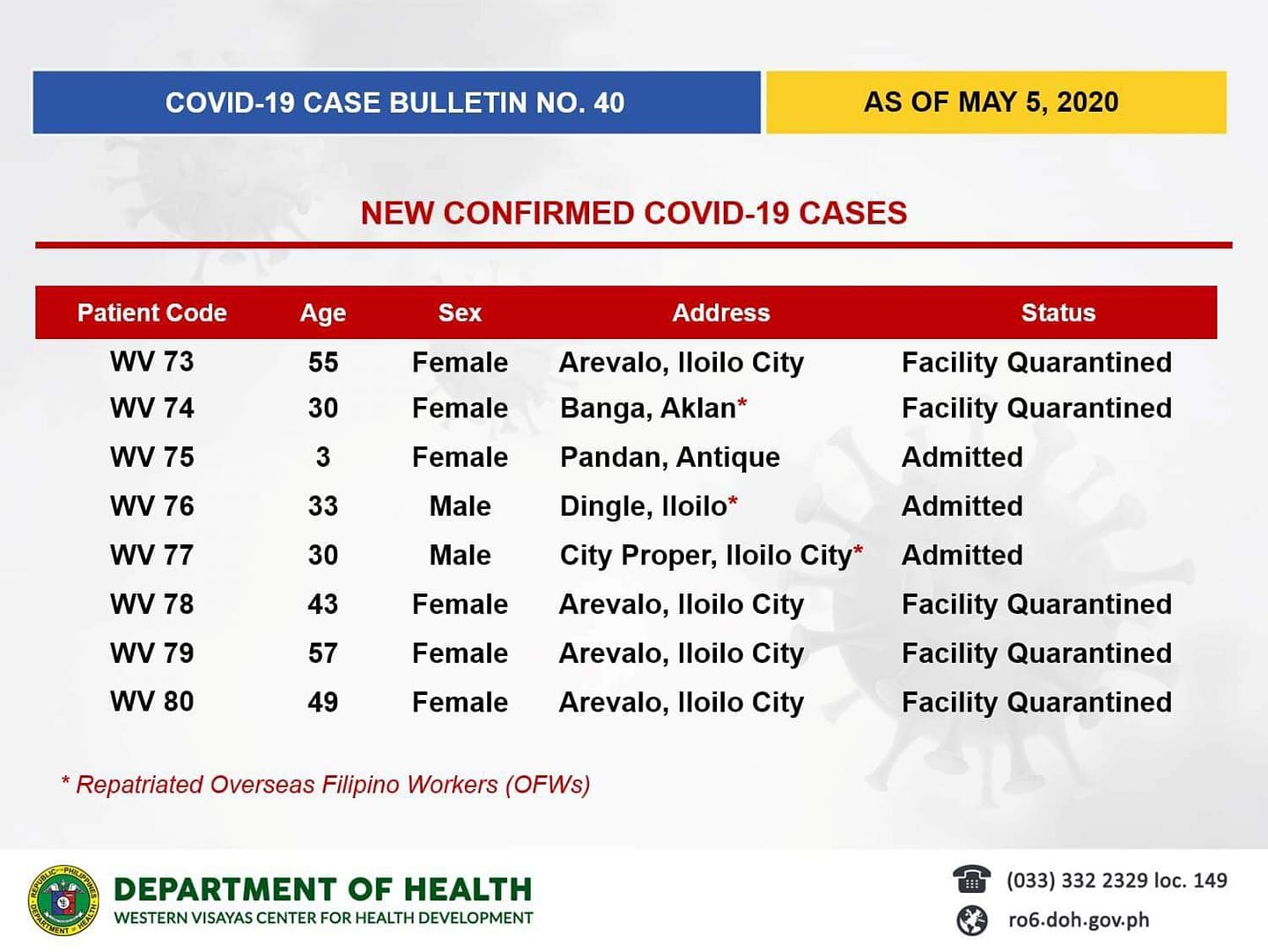 DOH-6 Covid-19 case updates on May 5, 2020.