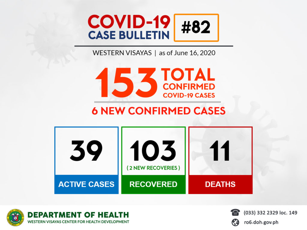 Total COVID-19 cases as of June 16.