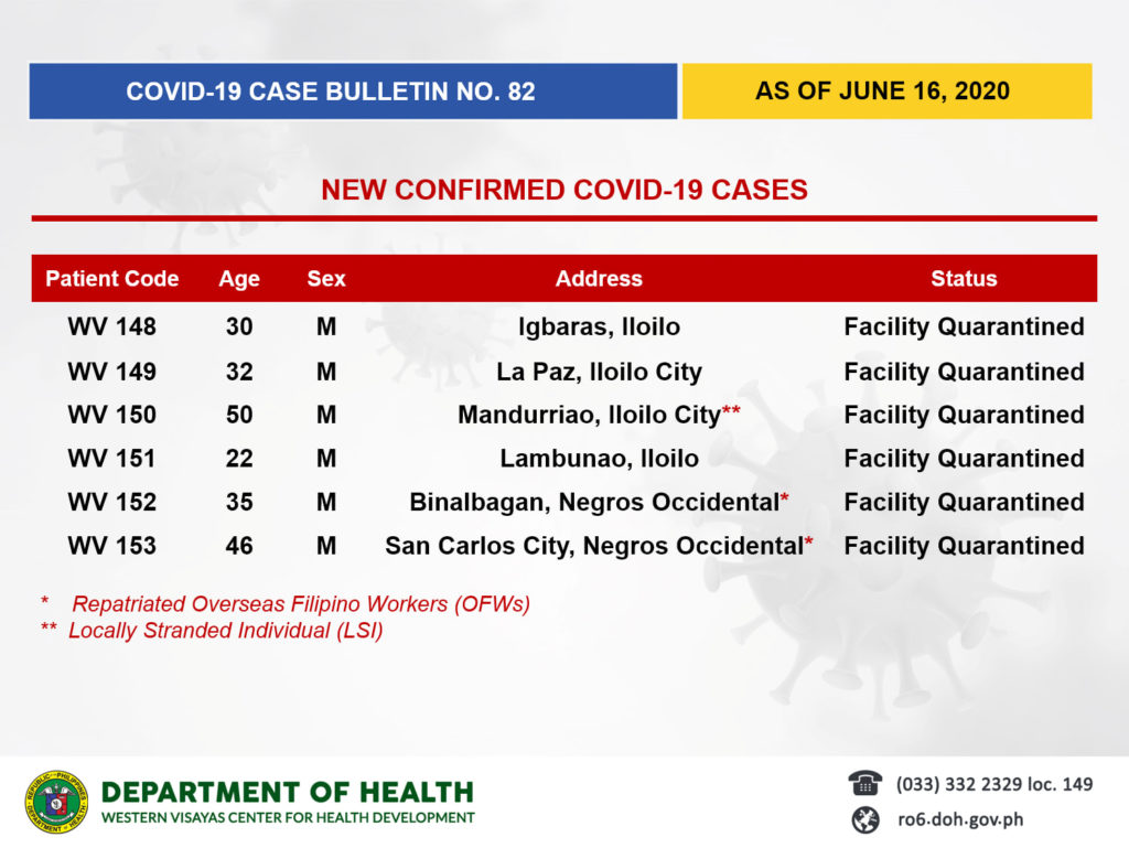6 new cases reported on June 16.