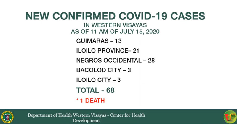 DOH: 68 new COVID cases, 1 death in Western Visayas
