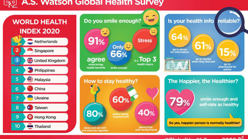 A.S. Watson Group's Global Survey: Smiling makes people happier