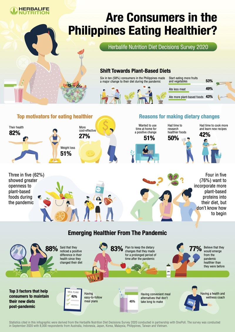 Herbalife infographic on plant based diet.