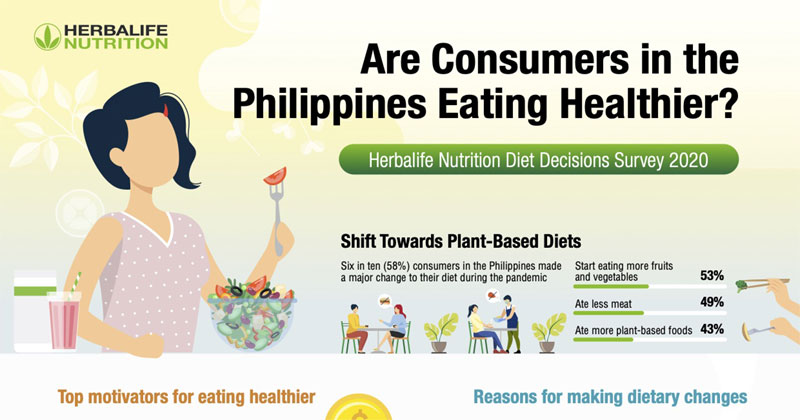 Herbalife survey on Filipinos eating healthier during pandemic.