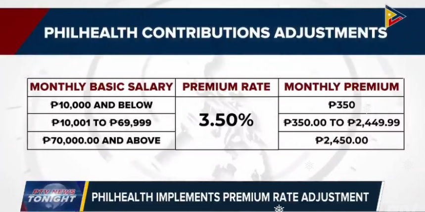 Philhealth contribution table direct contributors, including OFW members.