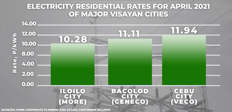 Iloilo City has lowest electricity rate among major cities in Visayas.