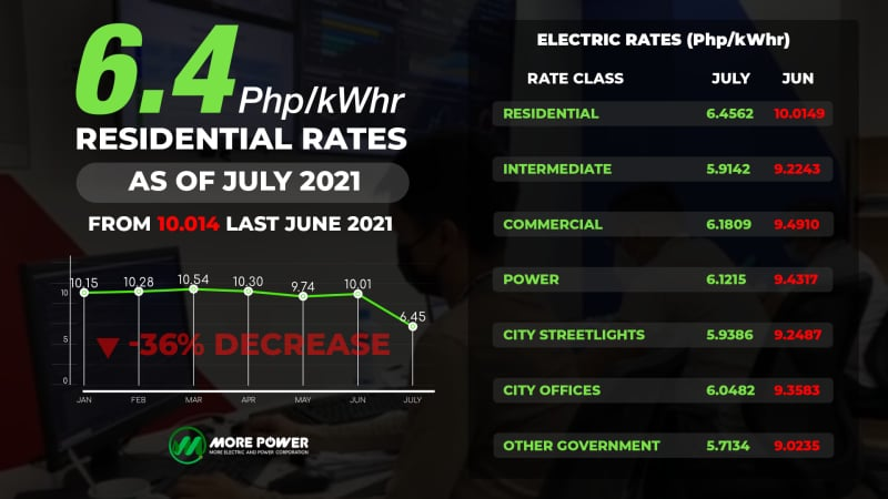 MORE Power Iloilo lowest rates in the Philippines.