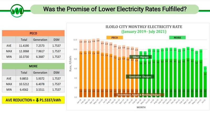 MORE Power rates versus PECO.